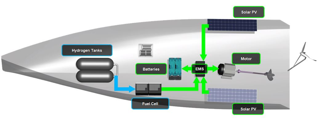 Clean Energy System – Energy Challenge – Innovating for our Future