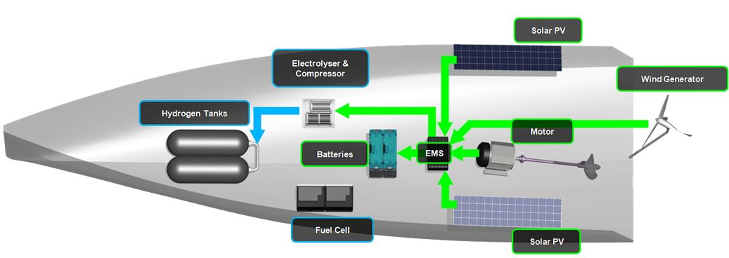Clean Energy System – Energy Challenge – Innovating for our